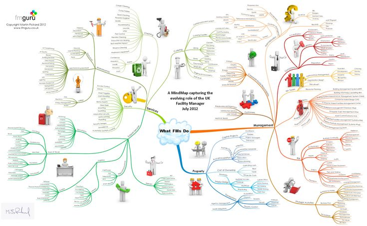 A Mind Map attempting to capture the ever expanding role of the facility manager via http://fmguru.co.uk