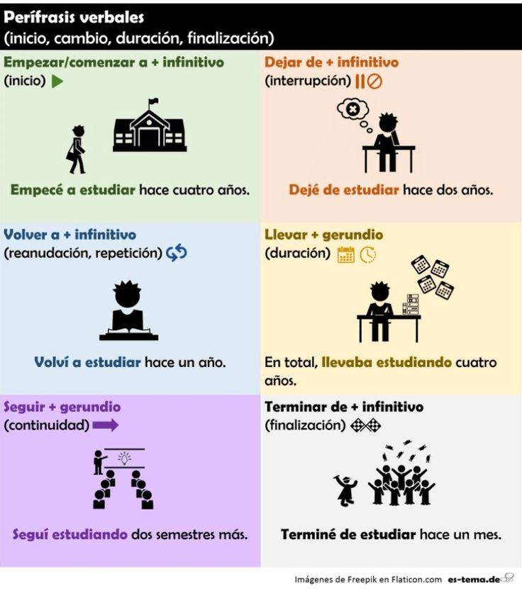 72 best Perífrasis verbales images on Pinterest | Spanish classroom ...