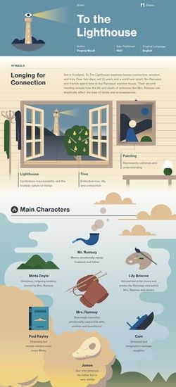 best to the lighthouse ideas lighthouse craft  to the lighthouse infographic