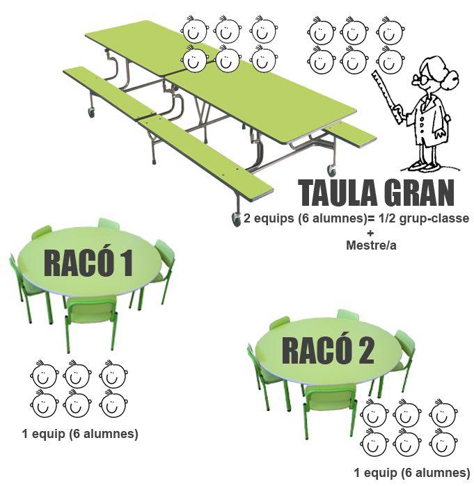 TresQuatreiCinc: RACONS DE TREBALL DIRIGIT A P3.  Introduir el Treball per Racons a P3
