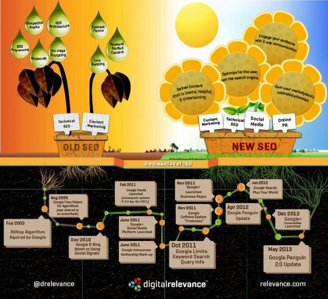 Еволюцията на SEO [инфографика]