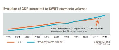 Growth in Africa SWIFT payments