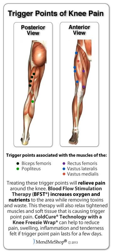 What Are Trigger Points? Hyperirritable and hypersensitive areas in the muscles of your thighs and around the knee are called trigger points...