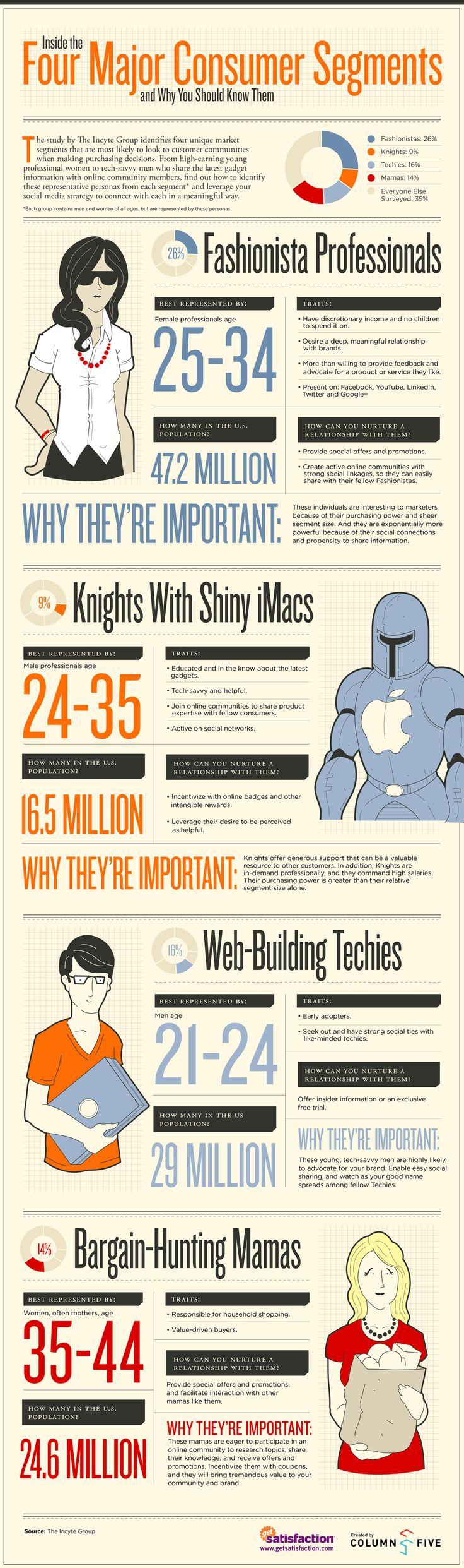 Los 4 principales segmentos de consumidores que toda marca debería conocer. #infografía