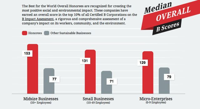 The #BCorps on our Best for the World list outperform when it comes to positive impact! #BtheChange