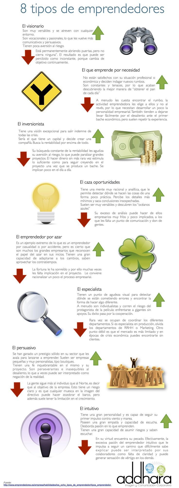 8 tipos de emprendedores #infografia #infographic .what's your?