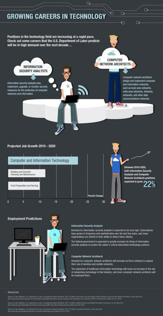 Growing Careers In Technology [INFOGRAPHIC] #technology #careers