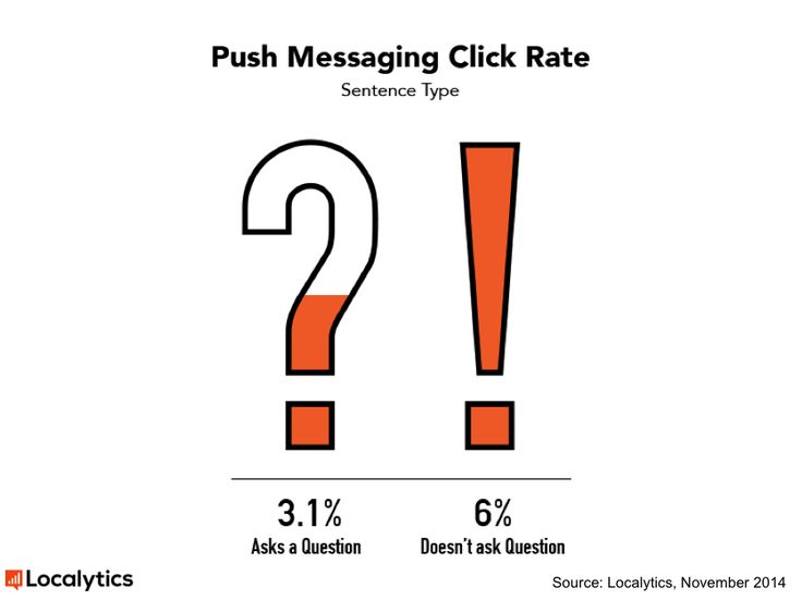 Use these data-driven best practices to improve your push message conversions.