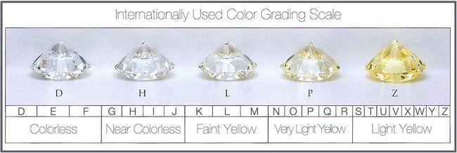 Ring info.                                 Diamond Color Grading