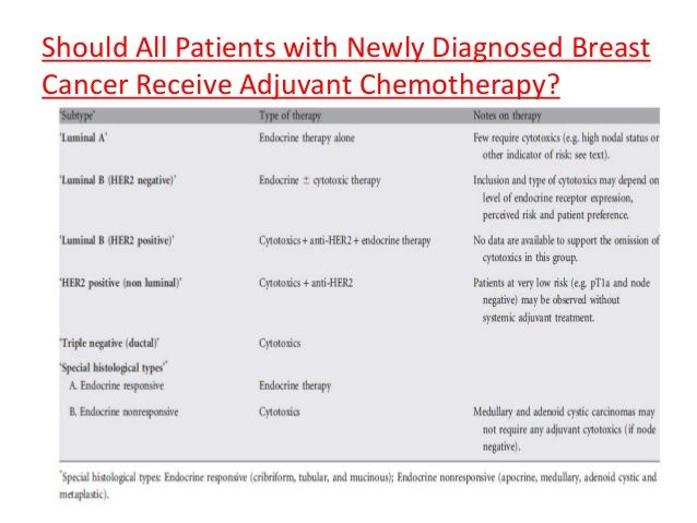 Should All Patients with Newly Diagnosed Breast Cancer Receive Adjuvant Chemotherapy?
