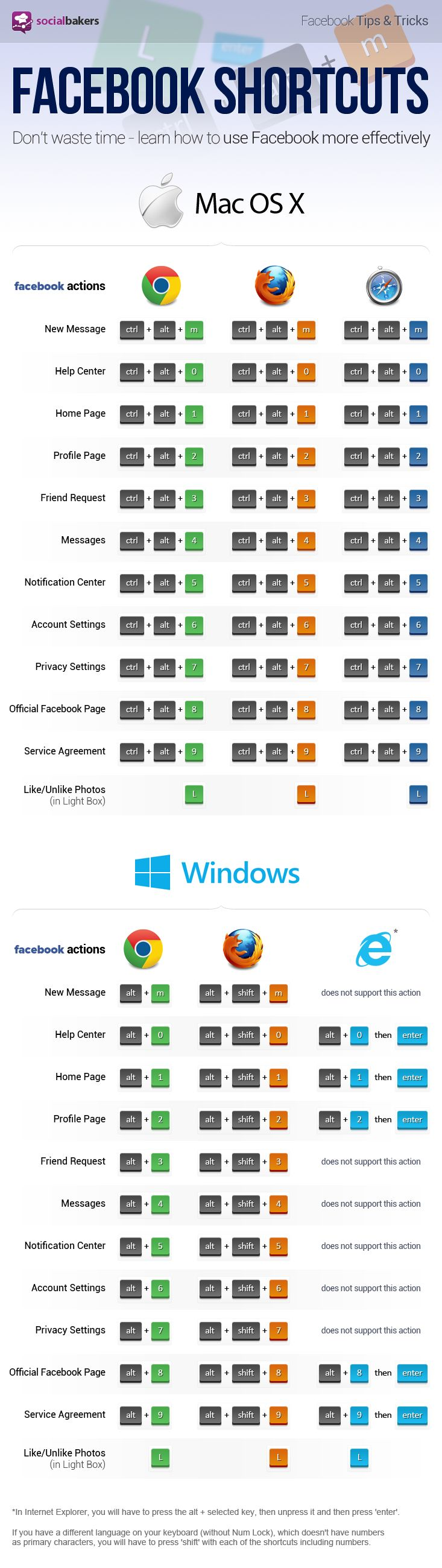 FaceBook shortcuts (Mac & Windows) #infographic