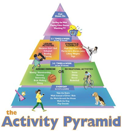 A great resource to be able to relate the food pyramid, to different physical education teaching methods. I found this on Pinterest.