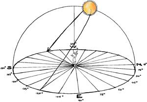 The Summer Solstice in Australia will be on Friday 21.12.12 at 11.12am