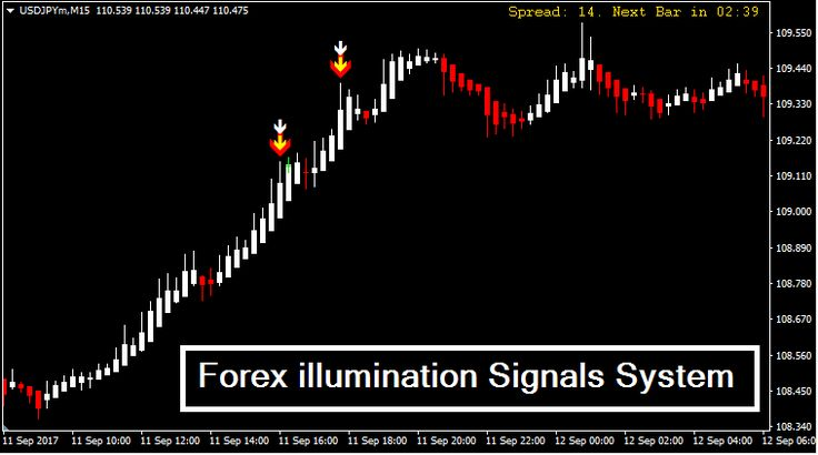 Forex Illumination Signals System Learning Forex Trading System