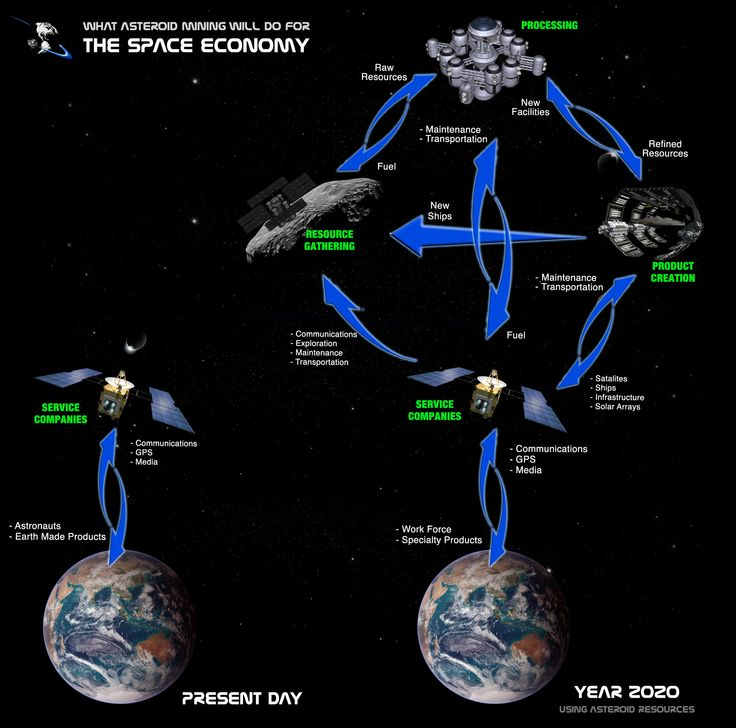 asteroid mining - Google Search | Space Industrialization ...