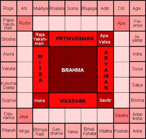 Vastu Brahma