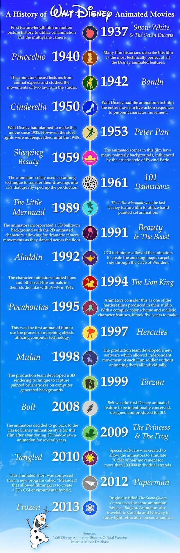 History of Walt Disney Animated Movies: From Snow White in 1937 to Frozen in 2013, here are Disney's best animated movies with a brief comment about each.   #Disney #movies #animation