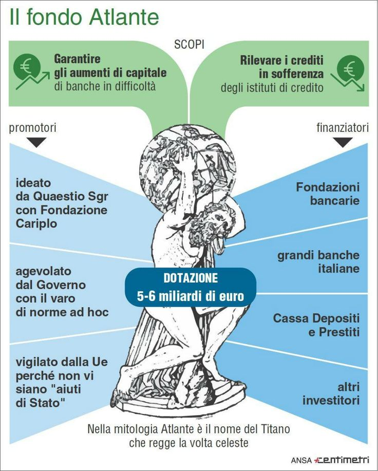 COME STANNO LE BANCHE ITALIANE? di Paolo Cardenà - #scripomarket #scripofilia #scripophily #finanza #finance #collezionismo #collectibles #arte #art #scripoart #scripoarte #borsa #stock #azioni #bonds #obbligazioni