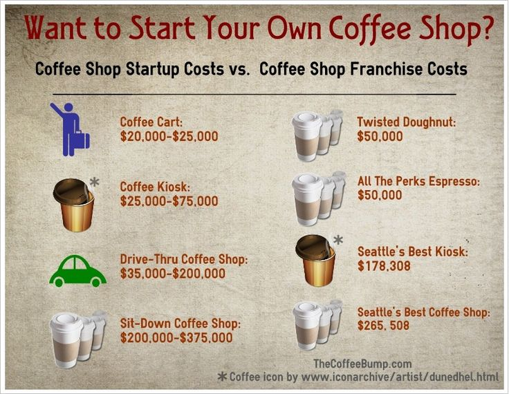 Owning my own coffee shop has always been a life long dream of mine!