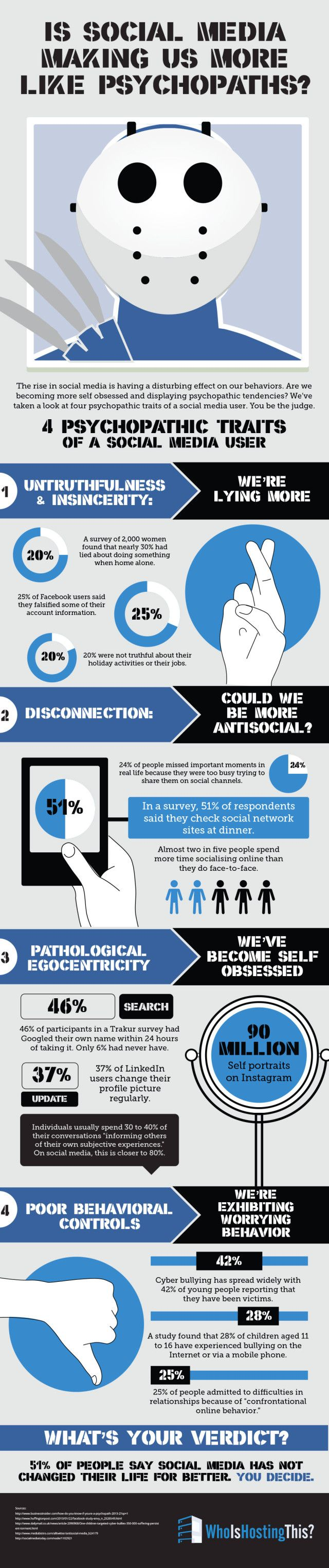 Strangest Social Media Infographic yet: Is social media turning us into psychopaths?