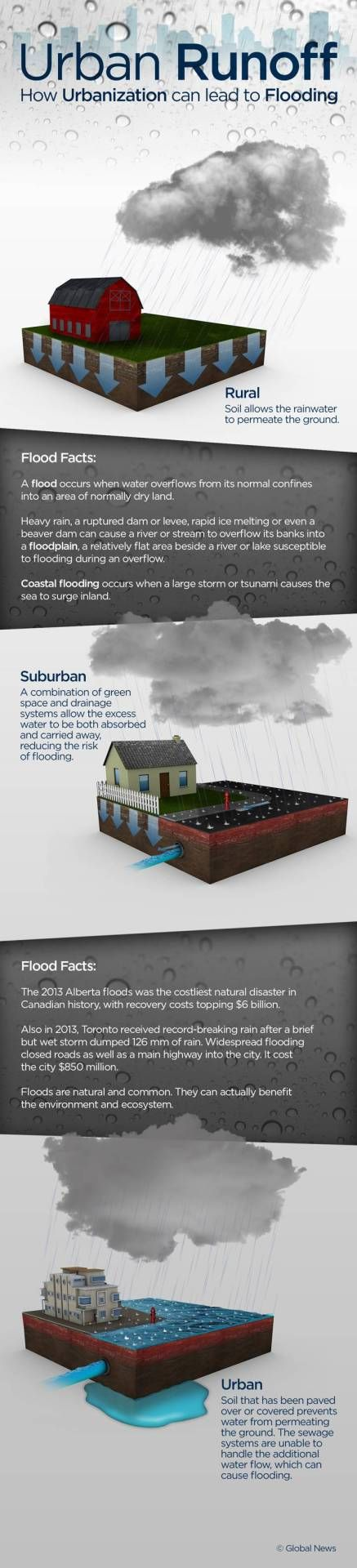 How urbanization can lead to flooding.
