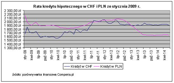 Rata kredytu hipotecznego w CHF i PLN ze stycznia 2009 r. Źródło www.comperia.pl