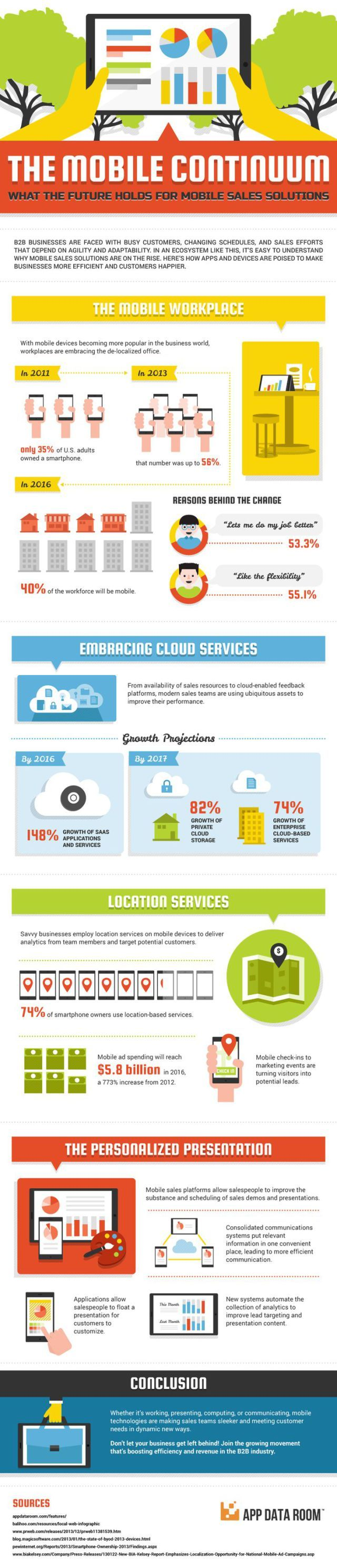 Startup infographic : #infographic:What the Future Holds for #Mobile #Sales Solutions