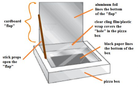 pizzza box solar oven? never heard of it but i guess it can cook smores n pizza wow
