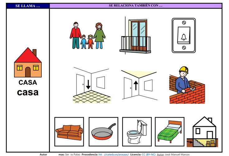 Mapa semántico sobre la Casa (lámina 3), A través de esta actividad, pdremos trabajar la comprensión y la expresión oral, así como la adquisición de vocabulario. http://informaticaparaeducacionespecial.blogspot.com.es/2009/03/mapa-semantico-casa.html