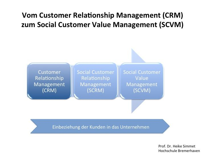 customer relationship management and social media