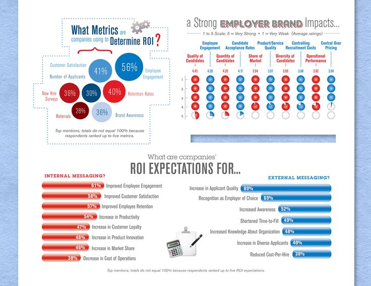 The Growing Value of Employer Brands ** Looking for social