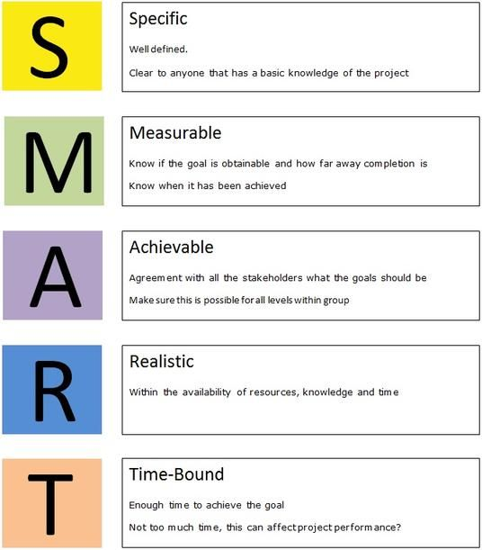 Smart Goals Pdf Smart Targets Should Be The Following Important