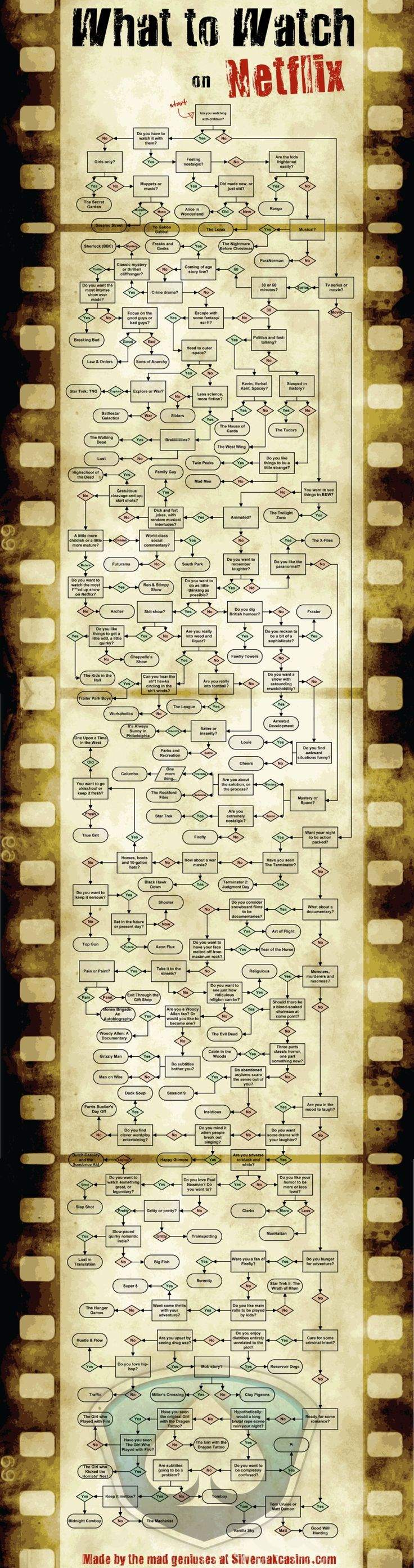 Giant Flowchart Helps You Find Content To Watch On Netflix