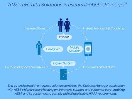 @ATT mHealth Solutions Presents DiabetesManager