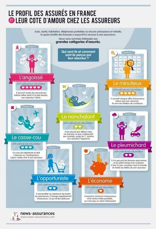 Voici une illustration intéressante et même amusante qui tente de montrer les différents profils de clients, tels que le perçoivent les compagnies d'assurance