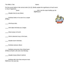 This worksheet requires students to order the events of the Miller's Tale and explain their significance. This ensures that students truly understand how the different plots interweave.