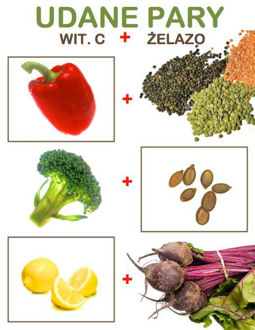 Iron + vitamin C