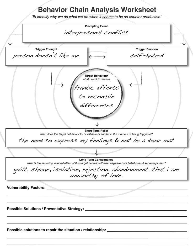 Behavior Chain Analysis Worksheet Dbt Pinterest