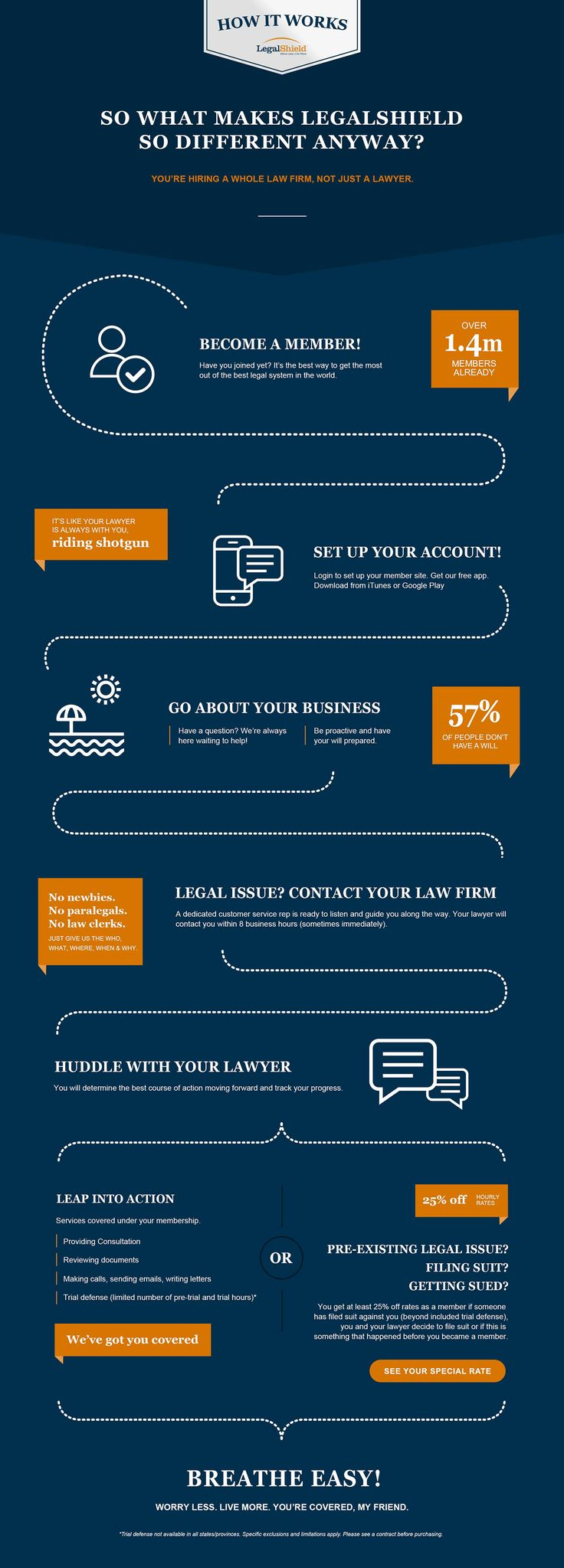 17 Best images about LegalShield on Pinterest | Identity theft ...