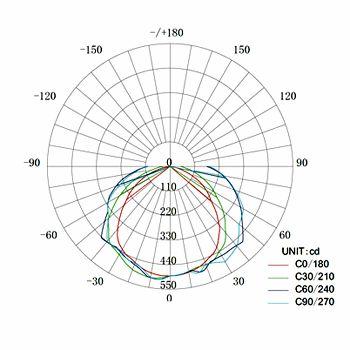 LED-Röhren stellen eine sehr hohe Lichtqualität und Sehkomfort zur Verfügung ( Lichtausbeute bis zu 95%, Farbwiedergabe bis zu 85% ). LED-Leuchtstoffröhren sind jeder herkömmlichen Leuchtstoffröhre an Energieersparnis, Lebensdauer, Wartungsaufwand, Umweltfreundlichkeit sowie Lichtausbeute weit überlegen