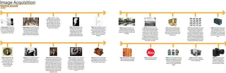 Timeline of the History of Photography.  Simple, effective and easy to navigate and understand.