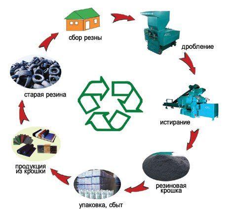 Бизнес-план: Переработка шин