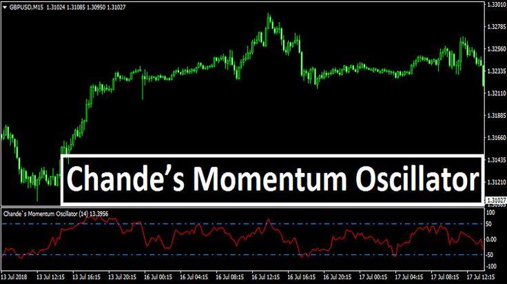 Learn Forex: Oscillators And Momentum Indicators - FXCM UK