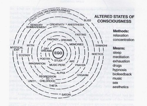 20 best images about States of Consciousness on Pinterest | States ...
