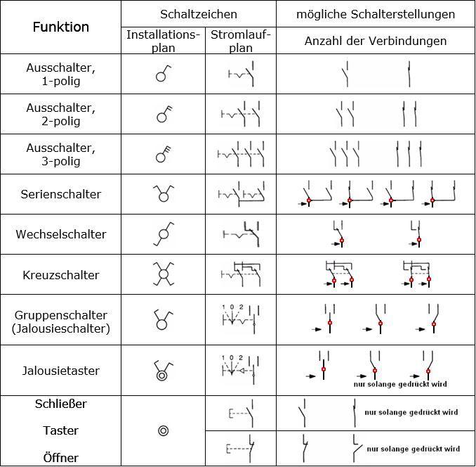 Elektrotechnik Seiten Fur Berufsschulen In 2020 Elektrotechnik Elektroniken Schalter