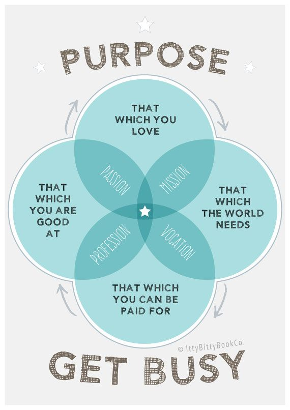 Inspirational quote. Purpose. Poster. Typography. Art. Inspirational print. Motivation. Motivational quote. Office decor. Get Busy.