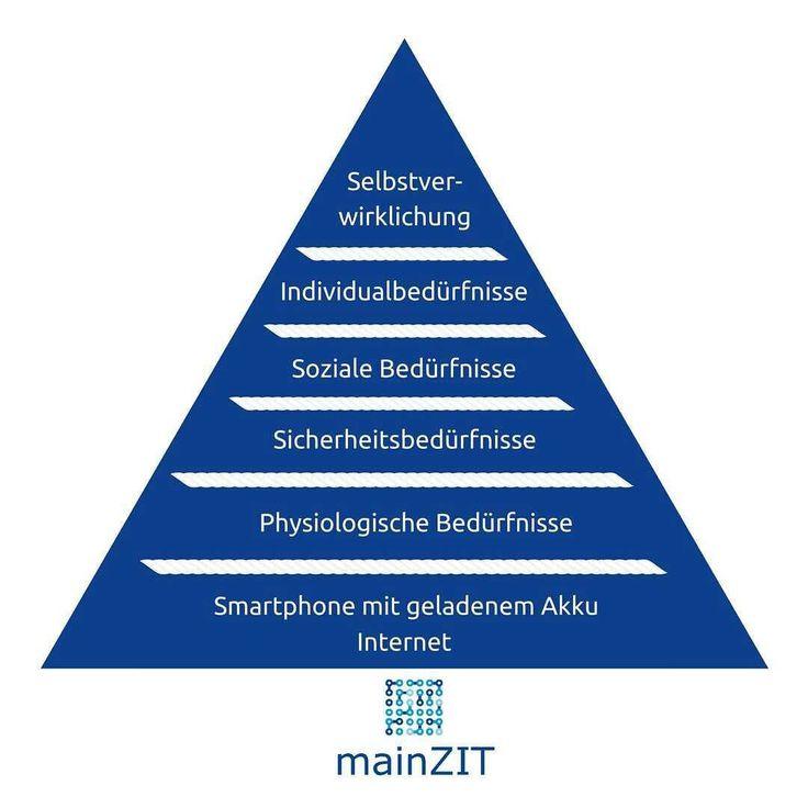 Die traditionelle Bedürfnispyramide nach Maslow wurde etwas dem Jahr 2016 angepasst! Welche Grundbedürfnisse müssen deiner Meinung nach noch ergänzt werden?   #bedürfnisse #bwl #it #marketing #ichliebeschoki #wlan #wifi #internet #www #psychologie #menschenkenntnis #2016 #süßkram #mainZIT #webdesign #lifestyle #smartphone #socialmedia #socialmediamarketing