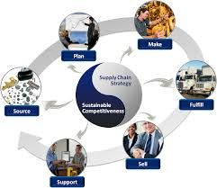#Supplychainconsultants are those who put their knowledge for bringing out best in the supply chain management. #SupplychainConsulting is a service involved in reassign of awareness on how to utilize Supply chain consultants through improved management of their organization with their client..