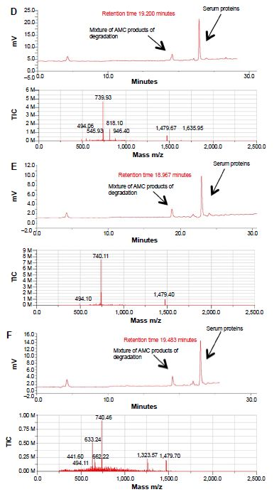 Figure 8 Time-course of the incubation of oxidized AMC in human serum.