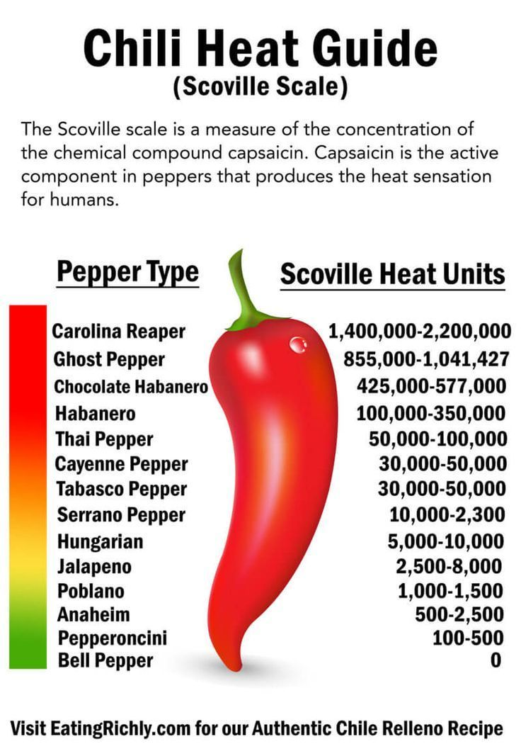 Scoville Scale Chart Chili Heat Guide | Eating Richly in